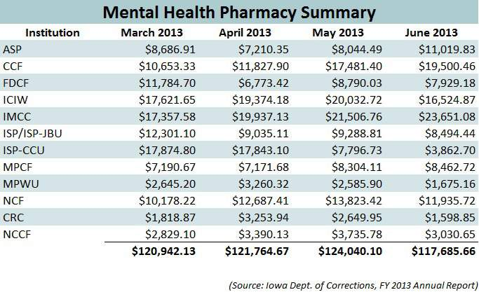 The cost associated with pharmacuetical needs for the mentally ill in Iowa's prisons comprises about one-quarter of total pharmacy costs for offenders. The chart above provides a view of spending for the final quarter of FY 2013. (Source: Iowa Department of Corrections)