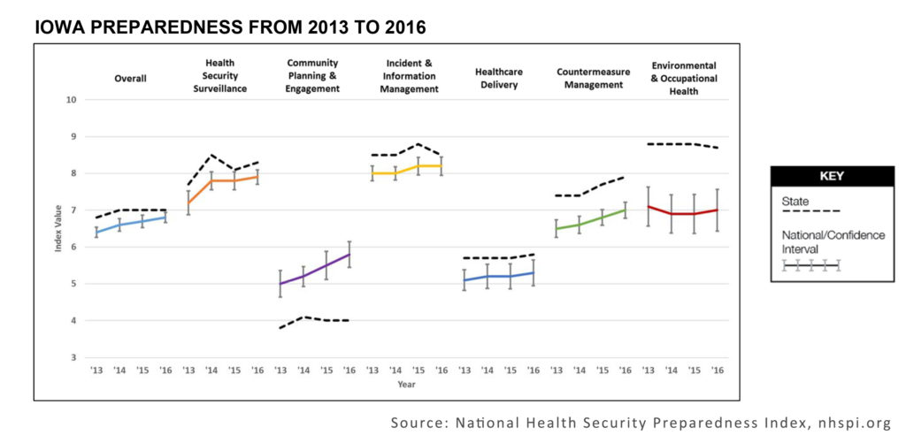 Chart produced by the National Health Security Preparedness Index compares Iowa preparedness to national averages over a four-year span. (Source: NHSPI.org)