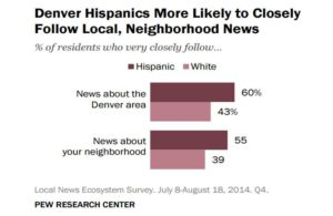 "(Source: Pew Research Center, ""Local News in a Digital Age,"" March 5, 2015)"
