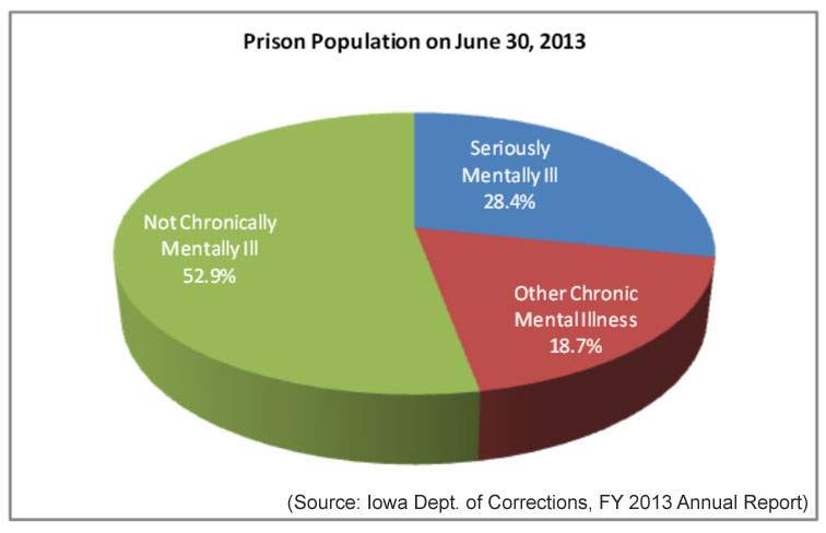 Iowa Prison Population, June 30, 2013 (Source: Iowa Department of Corrections, FY 2013 Annual Report)