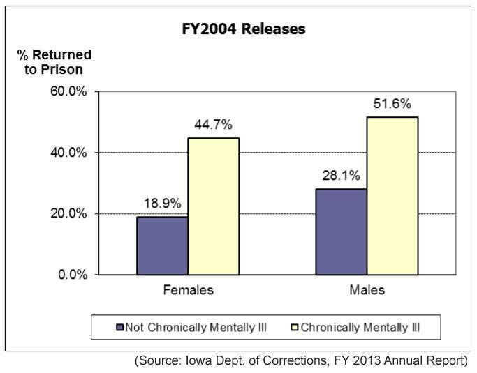 "In June 2011, the Iowa Department of Corrections released a study entitled ""Iowa Recidivism Report: Prison Return Rates."" The study documents that Iowa's three-year return rate to prison for offenders released during FY2007 decreased from 33.9 percent for the previous three-year period studied to 31.8 percent. More dramatic was the decrease in the percent of offenders with mental illness returning to prison. ""Chronic"" mental illness was defined as conditions that are managed rather than ""cured."""